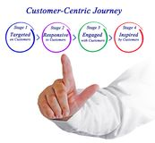 Customer-Centric Journey. Man presenting Customer-Centric Journey Royalty Free Stock Photography