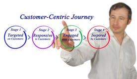 Customer-Centric Journey. Man presenting Customer-Centric Journey stock photos