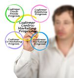 Customer Centric Marketing Programs. Man presenting Customer Centric Marketing Programs Royalty Free Stock Images