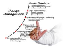 Diagram of Change Management. Man presenting Diagram of Change Management Stock Images