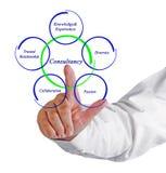 Consultancy Stock Image