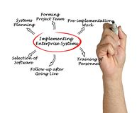 Diagram of implementing enterprise system Royalty Free Stock Images