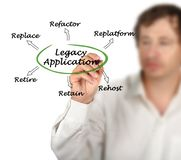 Legacy Application. Man presenting diagram of Legacy Application Royalty Free Stock Photography