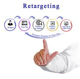 Diagram of Retargeting. Man presenting Diagram of Retargeting stock photography