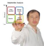 Diagram of Stakeholder Analysis. Man Presenting Diagram of Stakeholder Analysis stock image
