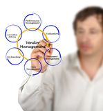 Vendor Management royalty free stock photography