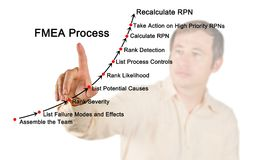 Failure mode and effects analysis FMEA process Stock Images