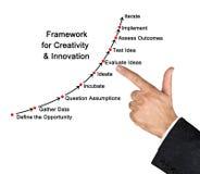 Framework for Creativity. Man presenting Framework for Creativity royalty free stock photo