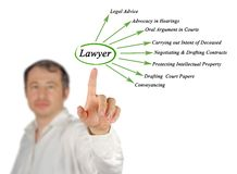 Functions of lawyer. Man presenting Functions of lawyer Stock Photo