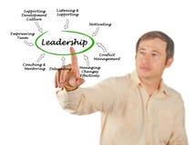 Functions of leadership. Man presenting Functions of leadership Stock Image
