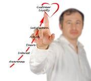 Gaining Customer loyalty. Man presenting Gaining Customer loyalty stock photos