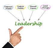 Diagram of Leadership. Man presenting goals of Leadership Royalty Free Stock Photos