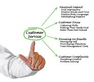 Customer Service. Man presenting Good Customer Service Stock Photo