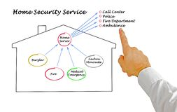 Diagram of Home Safety. Man presenting  Home Safety sytem Stock Photography