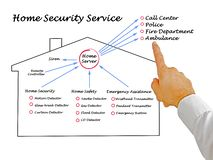 Diagram of Home Safety. Man presenting Home Security Services Stock Image