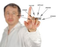 Components of culture. Man presenting important Components of culture stock image