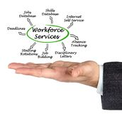 Important Workforce Services. Man presenting Important Workforce Services royalty free stock images
