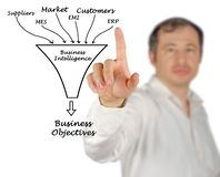 Business Intelligence. Man presenting Information Sources for  Business Intelligence Stock Image