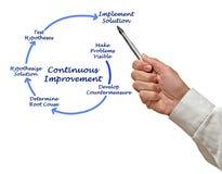 Kaizen Diagram for Continuous Improvement. Man presenting Kaizen Diagram for Continuous Improvement Royalty Free Stock Photos