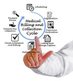 Medical Billing and Collection Cycle. Man presenting Medical Billing and Collection Cycle Royalty Free Stock Photo