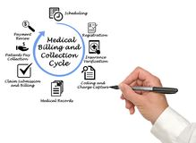 Medical Billing and Collection Cycle. Man presenting Medical Billing and Collection Cycle royalty free stock photography