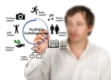 Multiple Intelligence Facets. Man presenting Multiple Intelligence Facets royalty free stock image