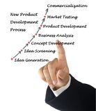 New Product Development Process. Man presenting New Product Development Process Royalty Free Stock Image