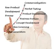 New Product Development Process Stock Photography