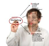 Marketing mix Stock Images