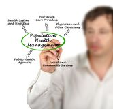 Population Health Management. Man presenting Population Health Management Royalty Free Stock Photos