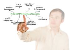 Product Development Services Royalty Free Stock Images