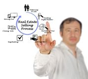 Real Estate selling Process. Man presenting Real Estate selling Process royalty free stock photos