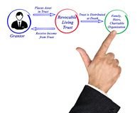 Revocable Living Trust. Man presenting Revocable Living Trust stock images