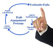 Risk Assessment Process. Man presenting Risk Assessment Process stock photography