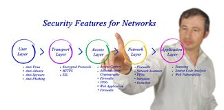 Security Feature for network. Man presenting Security Feature for network Royalty Free Stock Photography