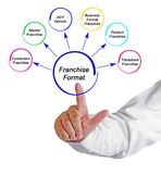 Six Franchise Formats. Man presenting Six Franchise Formats stock photography