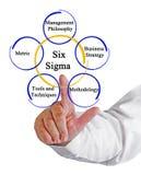 Six Sigma Methodology. Man presenting Six Sigma Methodology royalty free stock photography