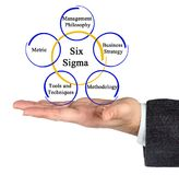 Six Sigma Methodology. Man presenting of Six Sigma Methodology stock photos