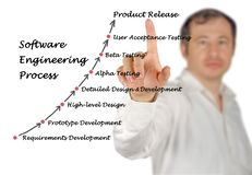 Software Engineering Lifecycle. Man presenting Software Engineering process stock photos