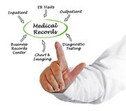 Medical Records. Man presenting sources of Medical Records Stock Photos