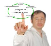 Stages of Gap Analysis. Man presenting Stages of Gap Analysis royalty free stock photo