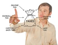 Structure of taxation. Man presenting Structure of taxation Stock Photography