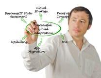 Successful Cloud Adaptation. Man presenting Successful Cloud Adaptation stock image
