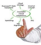 Successful Cloud Adaptation. Man presenting Successful Cloud Adaptation royalty free stock photography