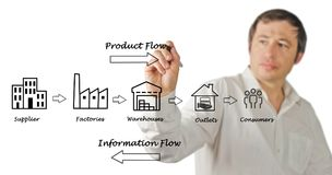 Supply chain diagram. Man presenting Supply chain diagram Royalty Free Stock Photography