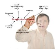 Traffic to Website. Man presenting Traffic to Website Royalty Free Stock Photos