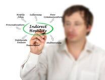 Indirect Hostility. Man presenting ways of Indirect Hostility Stock Photography