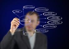Diagram of social networking. Man presenting ways of social networking royalty free stock image