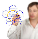 Engaged Employee. Man presenting ways to Engage Employee Stock Image
