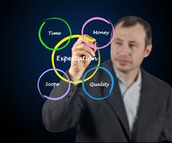 What affect expectations Royalty Free Stock Images